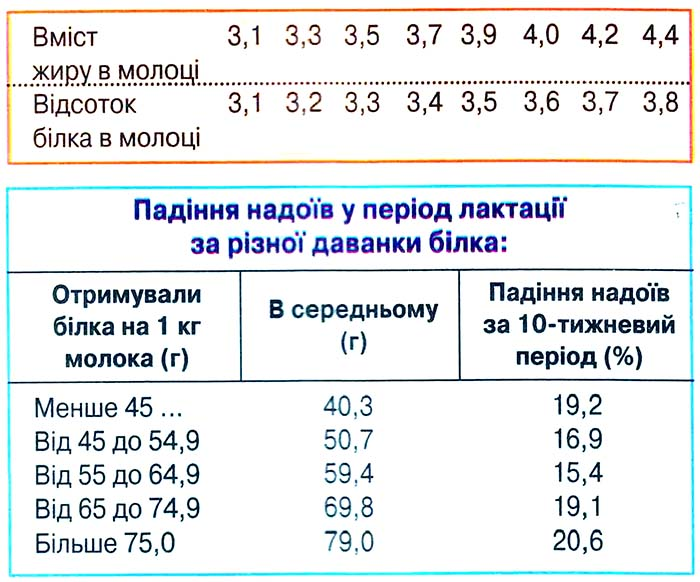 Відсоток білка за різної жирності